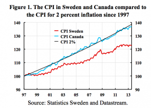 Figur1-CPI-Sweden-Canada