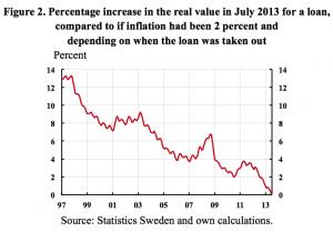 Figure2-Increase-real-debt