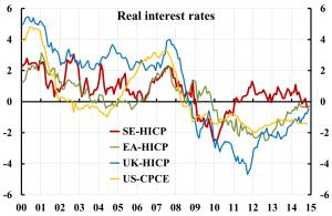 real-interest-rates-se-ea-uk-us-1412